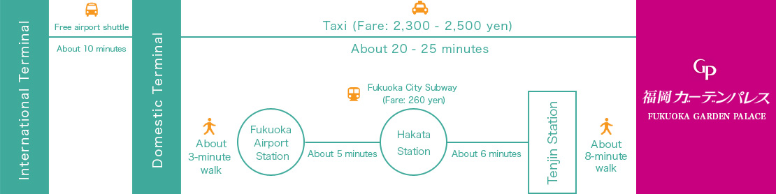 Access from Fukuoka Airport