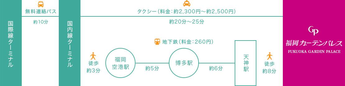福岡空港からのアクセス